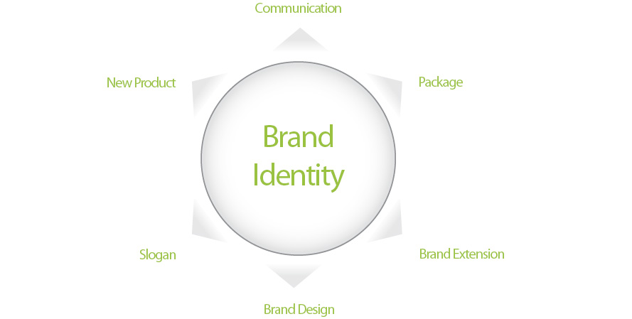 newproduct, communication, package, slogan, brand design, brand extension, brand identity